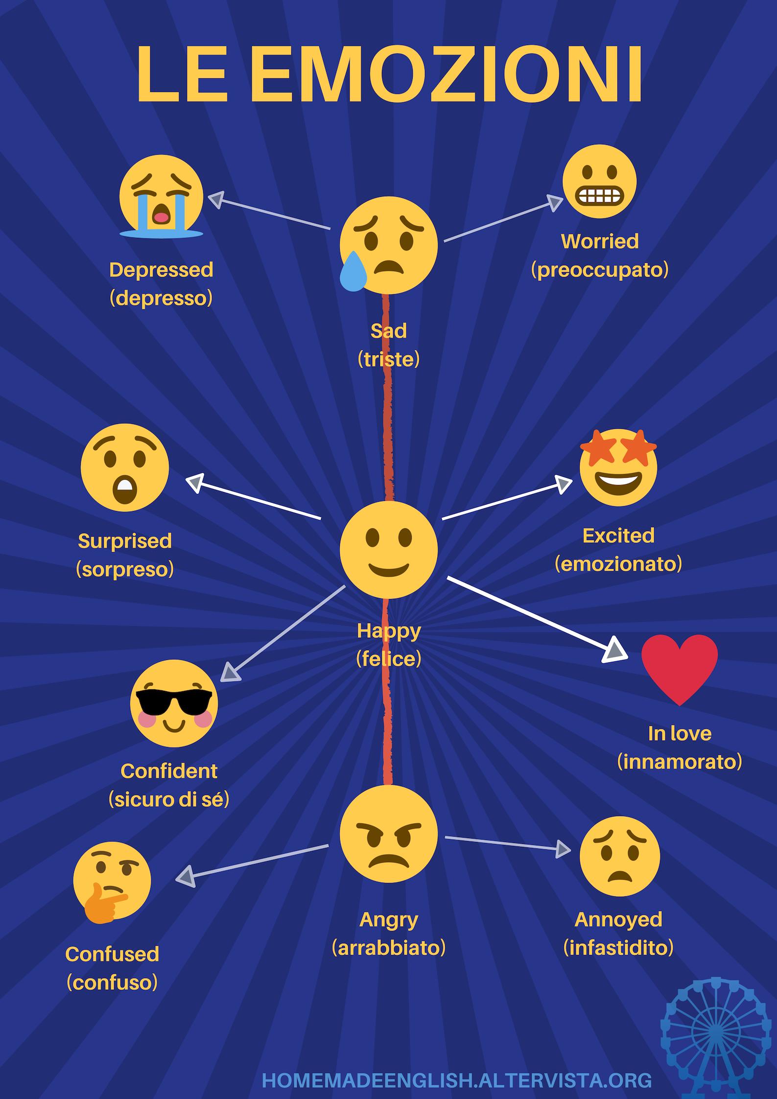 Emozioni in inglese